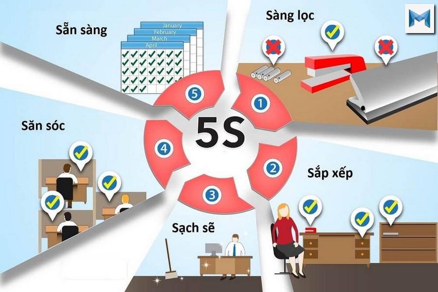 5S là gì? Ý nghĩa mà tiêu chí 5S đem đến là gì?