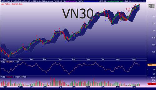 VN30 là gì