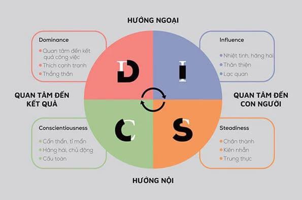 DISC là gì? 4 nhóm hành vi của DISC.