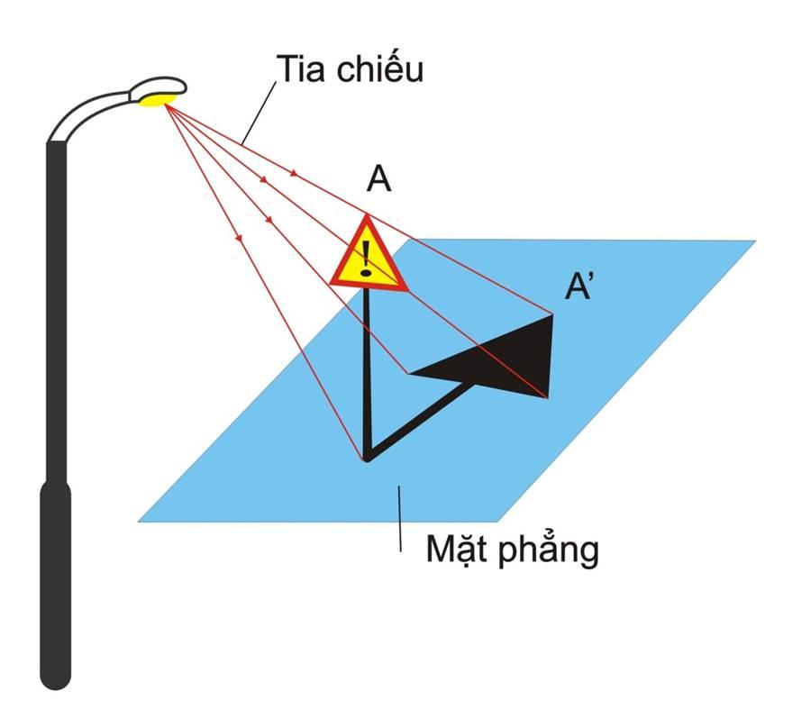 Hình chiếu là gì? Phân loại hình chiếu ? Tam giác hình chiếu là gì?