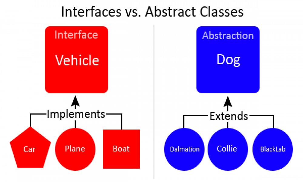 Interface là gì